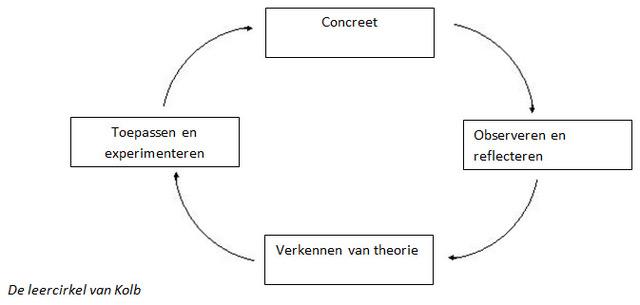 StellaHousheer_leercirkel-van-Kolb